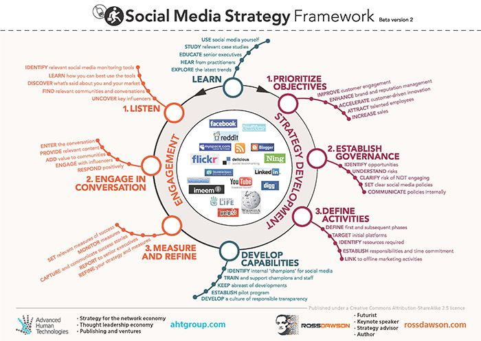 Social Media Strategy Framework To Help Organizations Establish And Implement Succes Social Media Infographic Social Media Marketing Plan Social Media Planning