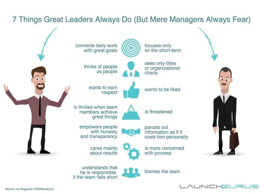 Leader Versus Manager Differences And Similarities Between Leader Manager Ekendraonline Com Leadership Advice Leadership Qualities Leadership