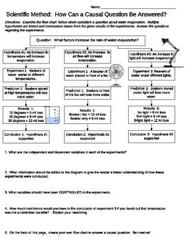 In This Activity Students Examine A Flow Chart Pertaining To Water Evaporation After Exam Scientific Method This Or That Questions Teaching Scientific Method