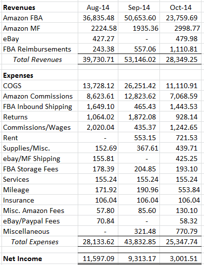 October  Financial Results From Selling On Amazon And Ebay