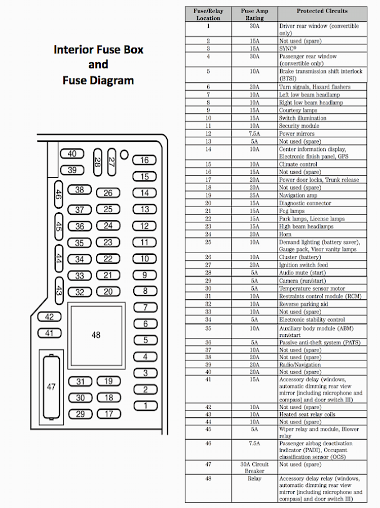 2010 Ford Mustang Interior Fuse Box Diagram