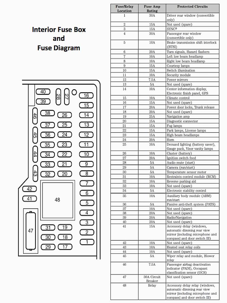 2006 mustang gt interior fuse box diagram