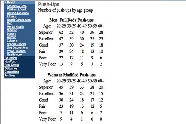 How Many Pushups Should a Female Do Per Day?   Just Do it!   Push up