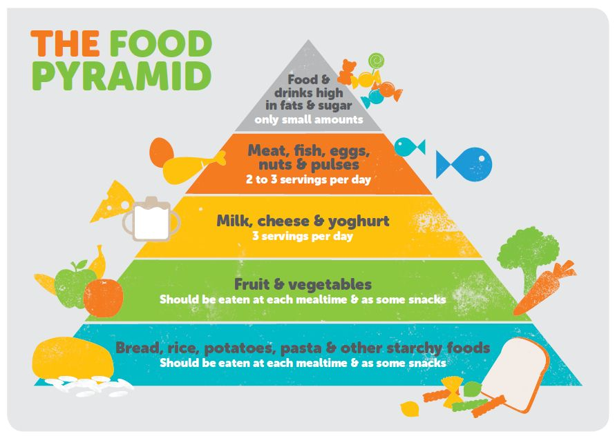 Food Pyramid and Vegetarian Balanced Diet for Your Super Healthy ...