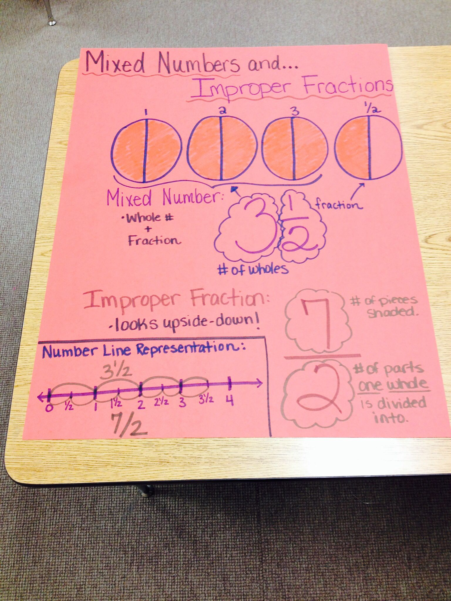 Fractions Greater Than One Anchor Chart
