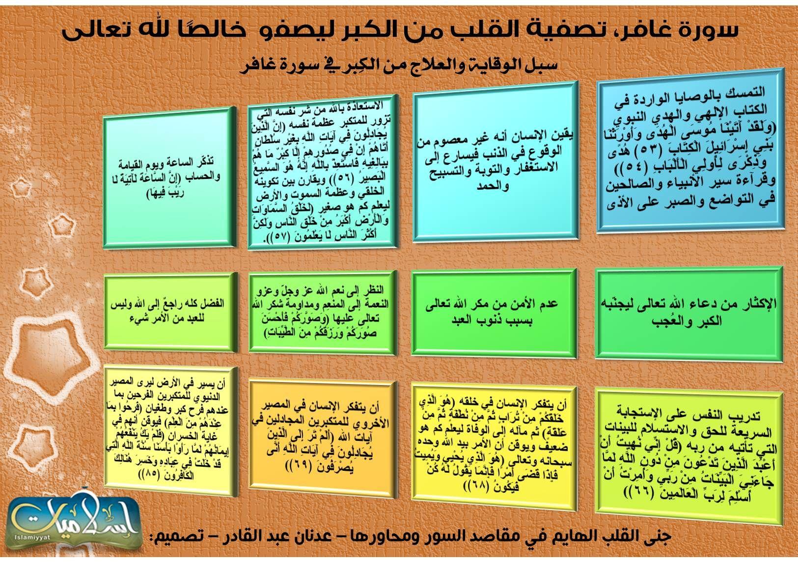 مجالس تدبر القرآن سورة غافر Mind Map Map Quran