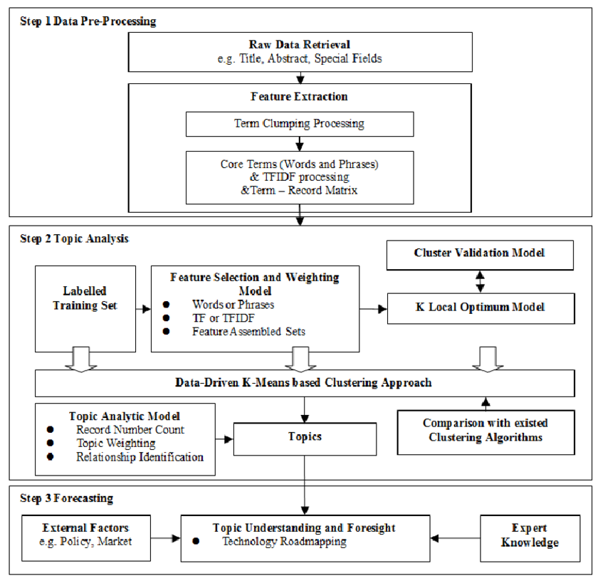 Fig  Research Framework For StI Topic Analysis And Forecasting