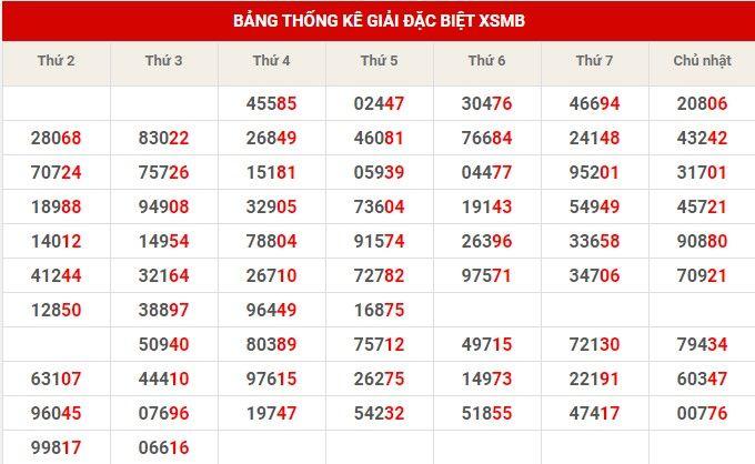 bảng thống kê đặc biệt xsmb 19-2-2020