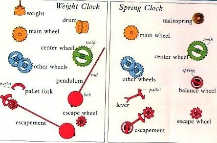 Worksheets Parts Of A Clock common worksheets parts of a clock worksheet preschool and clock