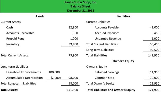 Account Format Balance Sheet Our Budget Pinterest Balance - Income statement and balance sheet template
