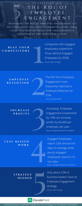 5 Statistics on the ROI of Employee Engagement Resume