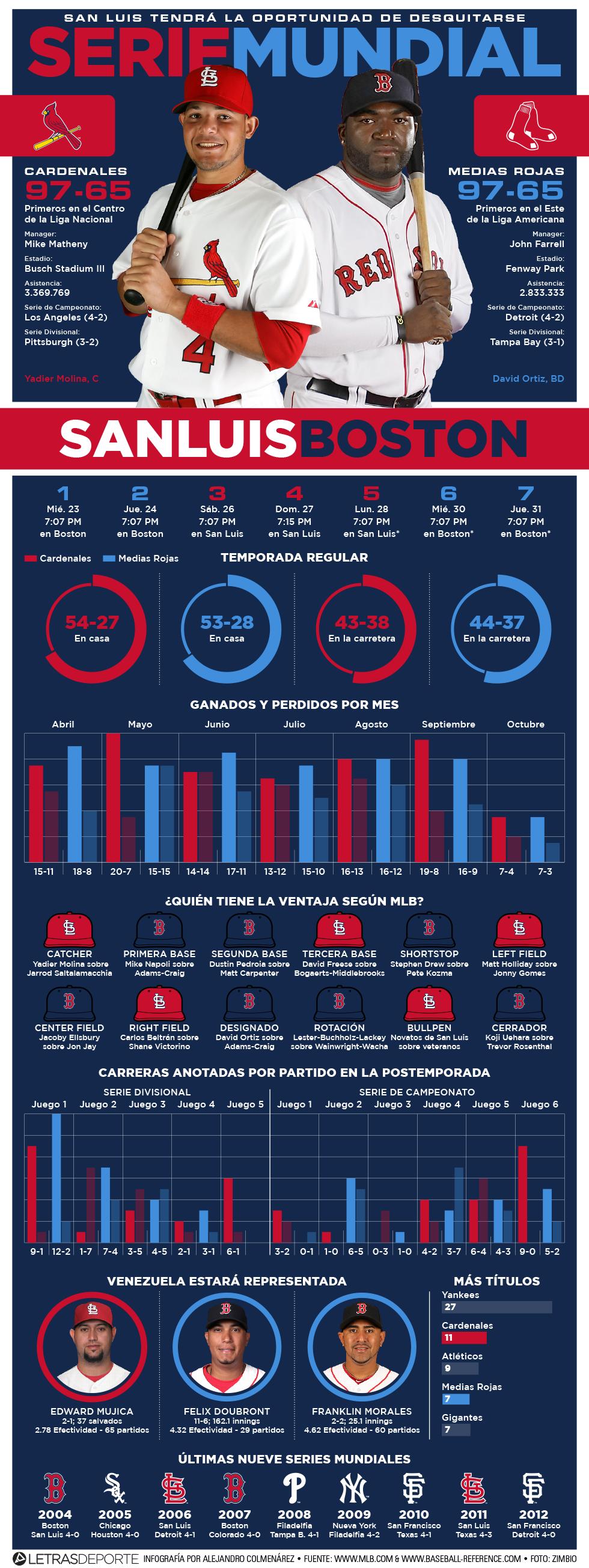 Infografía de la Serie Mundial 2013 Sna Luis-Boston