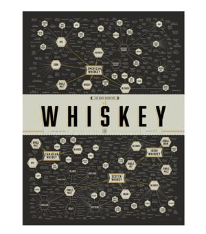 Pop Chart Labs, The Many Varieties of Whiskey, Huckberry.