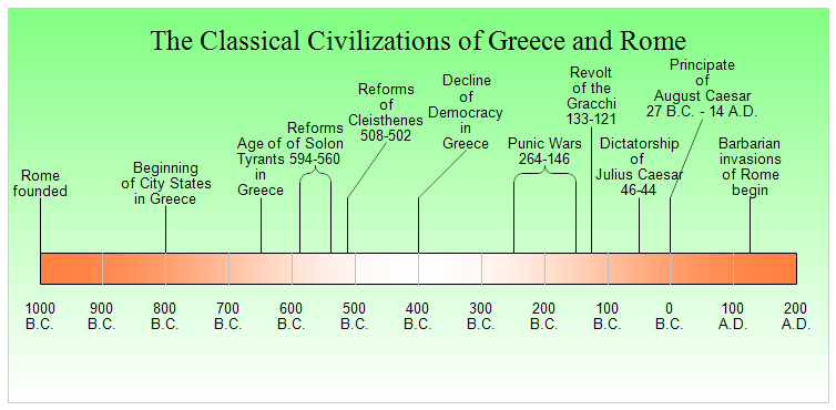 Ancient Civilizations Timeline | Note the timeline for Europe's ...