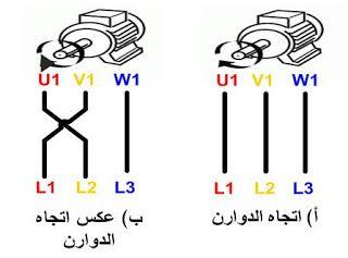 ومن ما سبق يتضح لنا انه يتم عكس اتجاه دوران المحركات ثلاثية الأوجه بتبديل وضع أي طورين مع بعضهما البعض عند توصيلهما مع أطراف المحرك ويتم ذلك باست Electric Motor