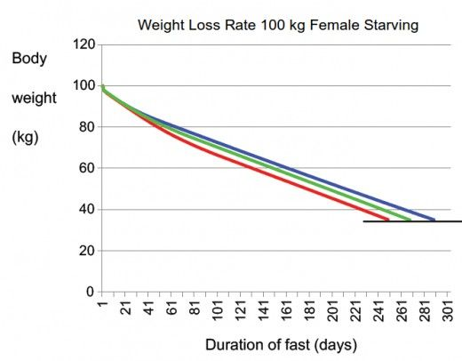 weight loss with laxatives tips
