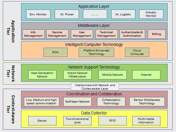 Internet Of Things (IOT) Images
