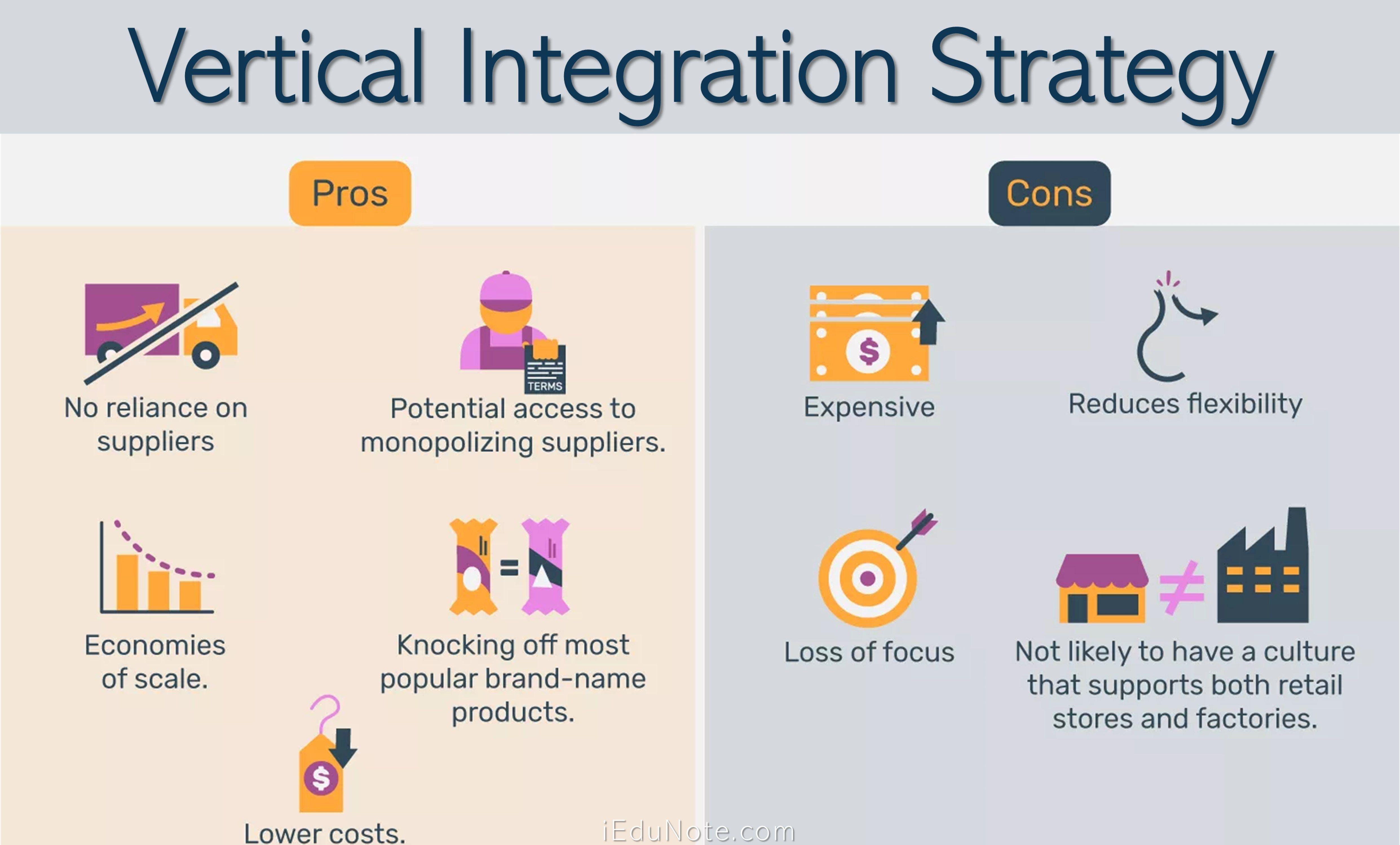 Vertical Integration Strategy Definition Advantages Disadvantages Vertical Integration Horizontal Integration Business Risk