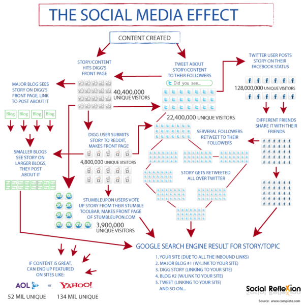 "the social media effect cool infographics gallery  the social media effect infographic see on scoop it digital social media and internet marketing "" the social media effect"