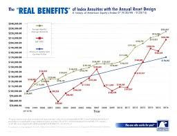 image result for american equity annuity comparison chart