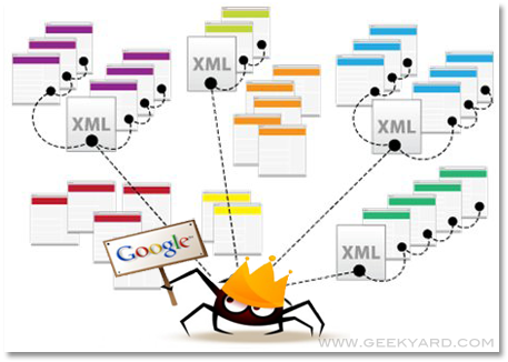 warning signs about how to submit sitemap to google you need to know