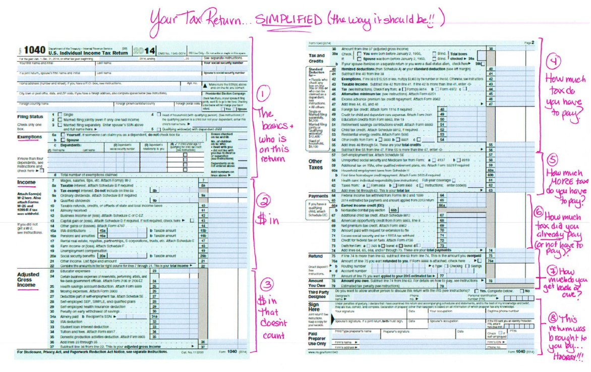Annotated overview of irs form 1040 business support pinterest annotated overview of irs form 1040 falaconquin