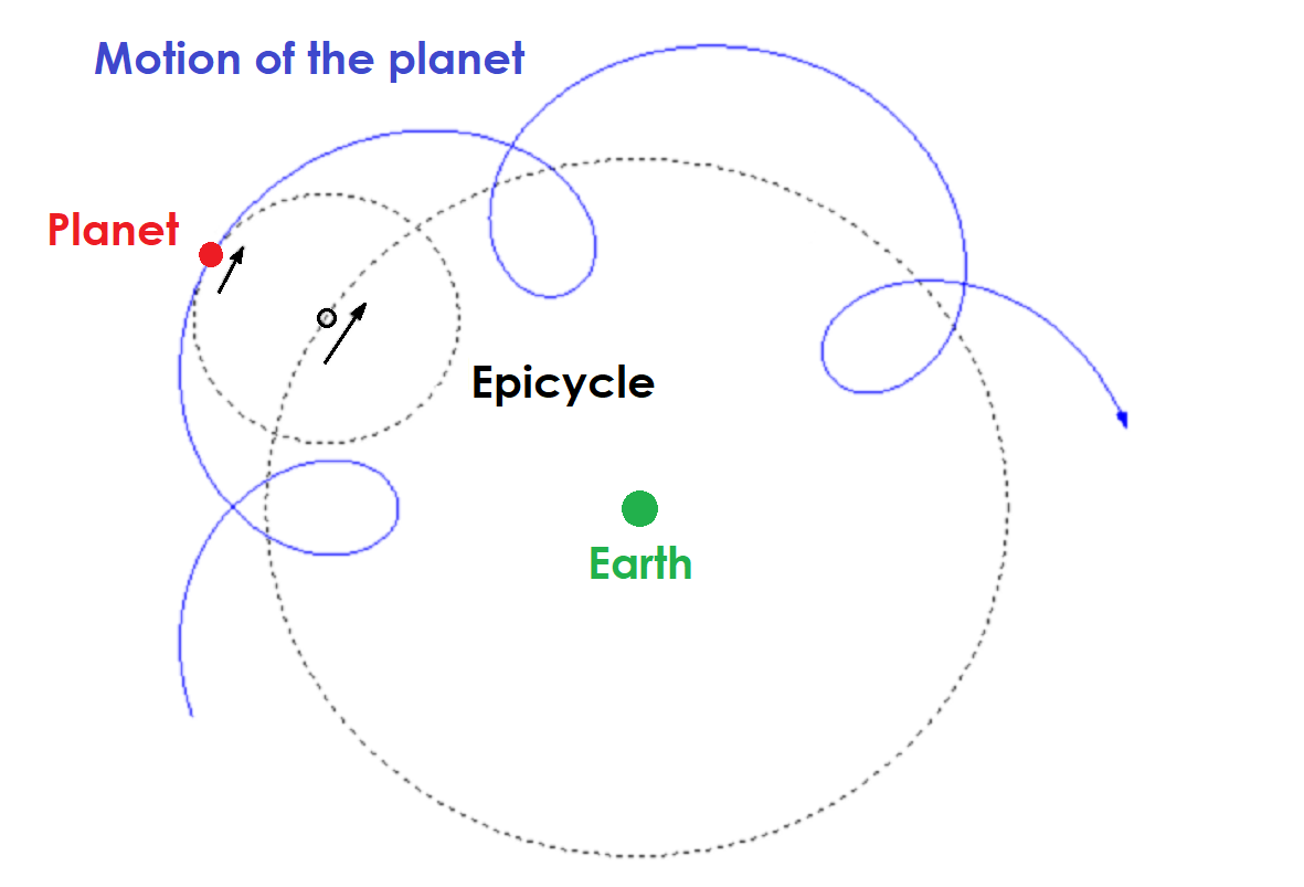 Diagram showing a planet moving in circles as it orbits the earth solar system diagram showing a planet moving in circles as it orbits the earth for copyright information ccuart Image collections