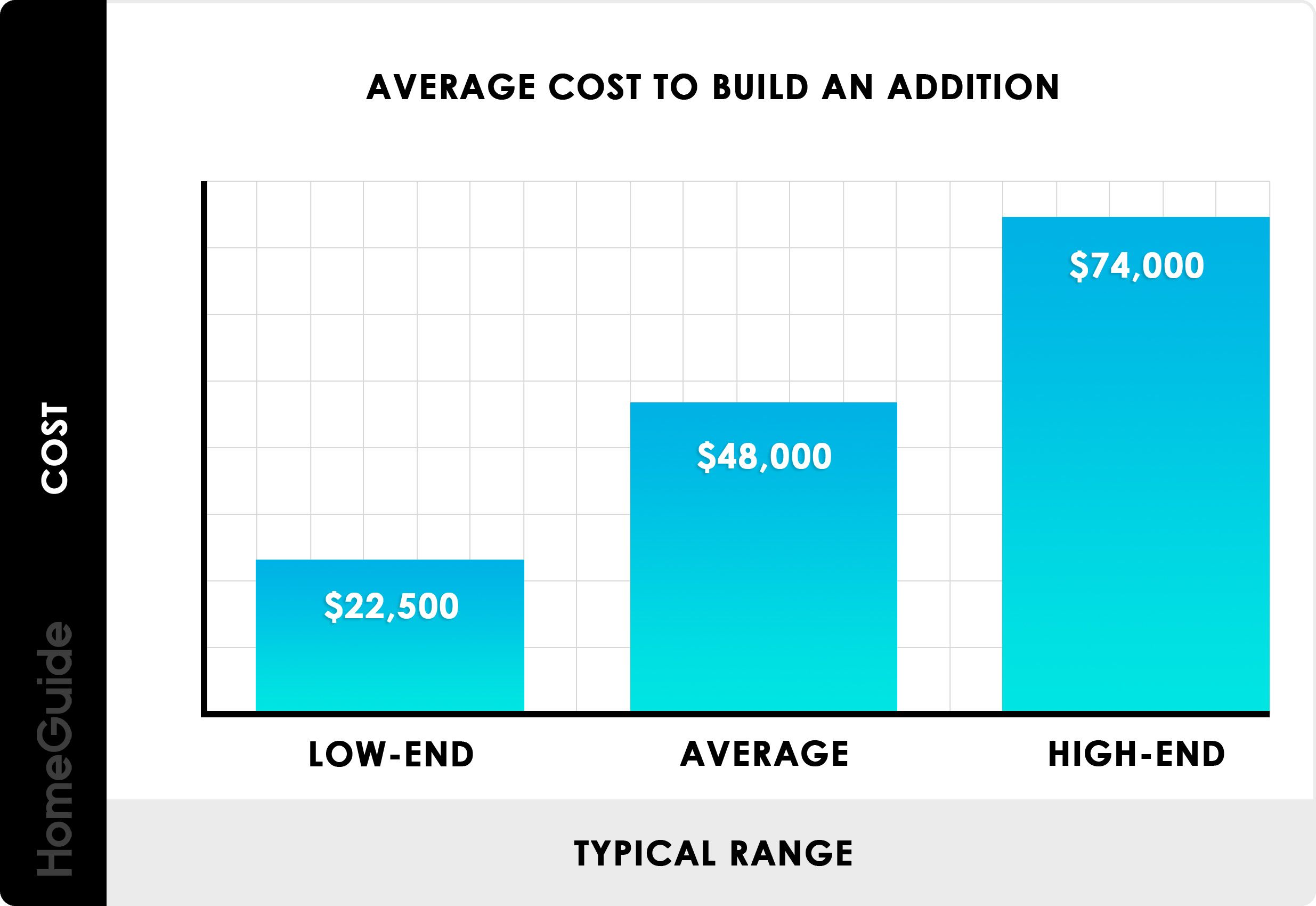 Average Cost To Build An Addition Chart Average Bathroom Remodel Cost Home Addition Cost Bathroom Remodel Cost
