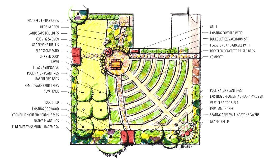Marvelous Edible Garden Plans Design