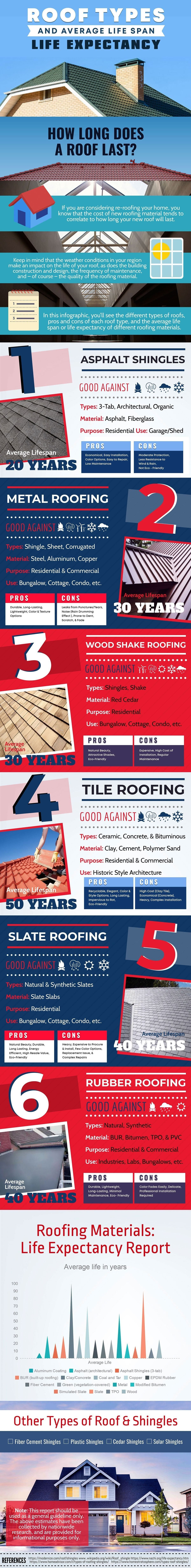 Roof Types Average Life Span Infographic Home Improvement Roof Types Roofing Roof Shingles