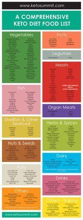 Melhores ketogene Diätnahrungsmittel