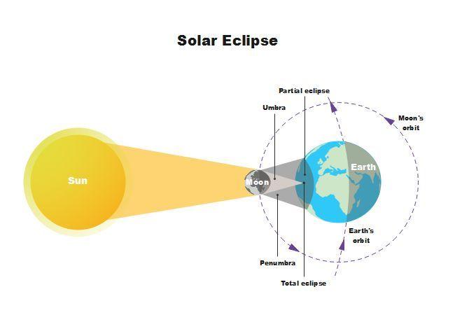 Solar Eclipse Diagram  Solar  Eclipse  Diagram  Earth