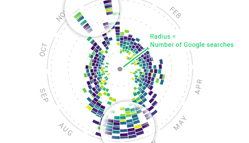 Dedicated To Distilling The World S Data Information And Knowledge Into Beautiful Interesting And Above All Us Infographic Data Visualization Visualisation