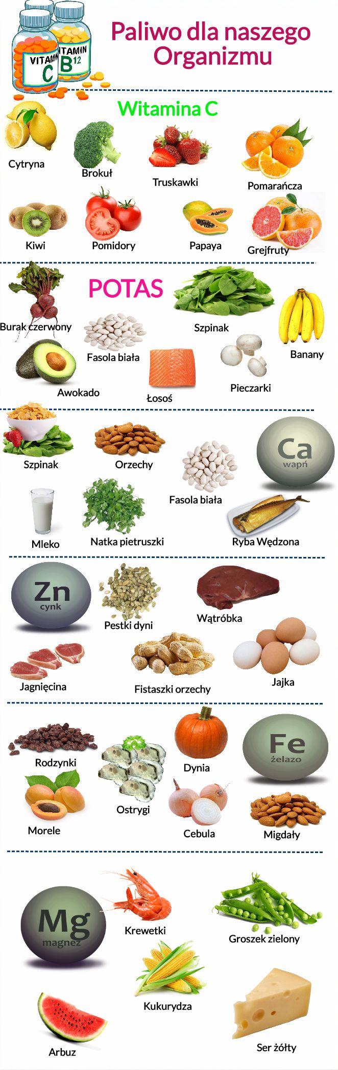 Wybrane witaminy - przykładowe produkty gdzie możecie je znaleźć, #witaminy #vitamins