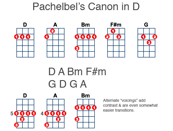 Canon In D For Ukulele Ukulele Play Pinterest Guitars