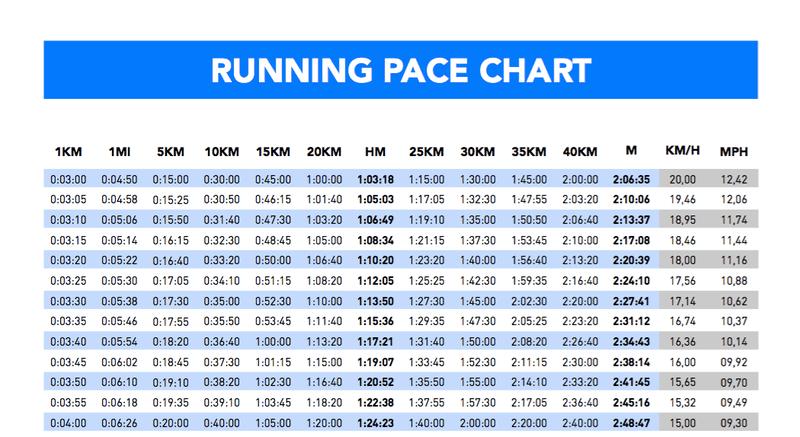 So Finden Sie Den Richtigen Schritt Fur Ihren Halbmarathon Finden Halbmarathon Ihren Richtigen Schritt Half Marathon Marathon Pace Chart Running Pace