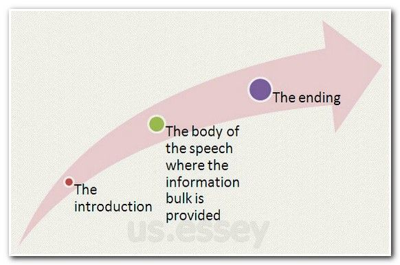 compare contrast sample essay, short story analysis essay outline - speech outline