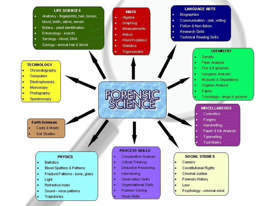 Image Result For Practice Test For Forensic Science Observation Skills Chapter 1 Case Study Life Science Forensic Science Forensics