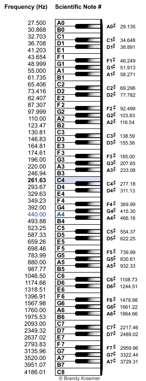 Playing piano piano keys pitch and pianos piano keys labeled with scientific pitch notation and note frequencies ccuart Gallery