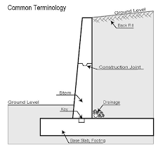 Related Image Retaining Wall Construction Types Of Retaining Wall Retaining Wall