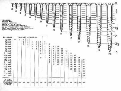What Size Screw  Number Woodworking And Chart
