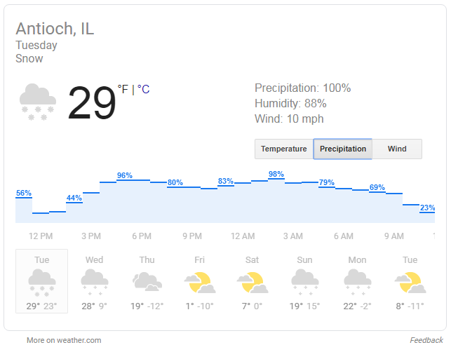 Toastywarm Precipitation Antioch Humidity