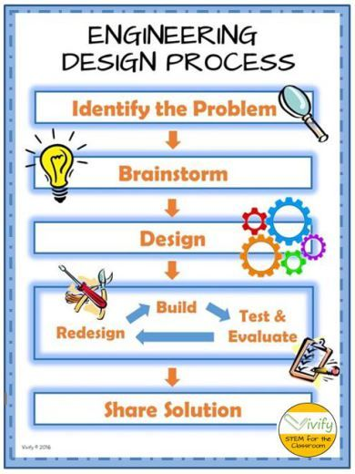 Teaching The Engineering Design Process Fourth Grade Engineering Design Process Stem Activities Engineering