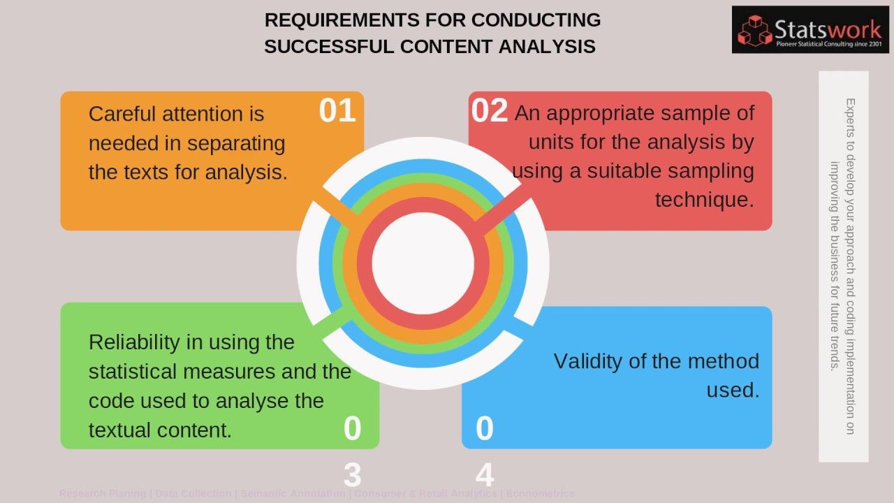 Content Analysis Data Collection Services Data Analysis