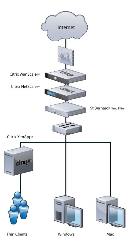 network diagrams citrix | Web Filter for XenApp | Citrix