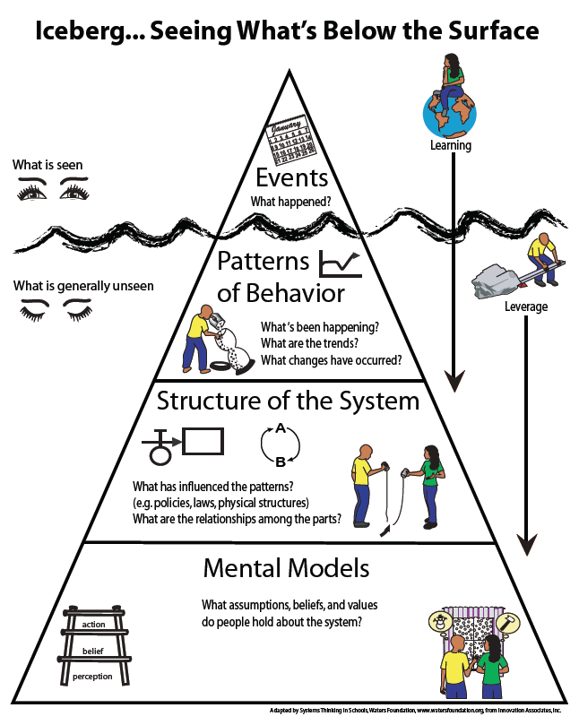 pin by michael edwards on systems thinking