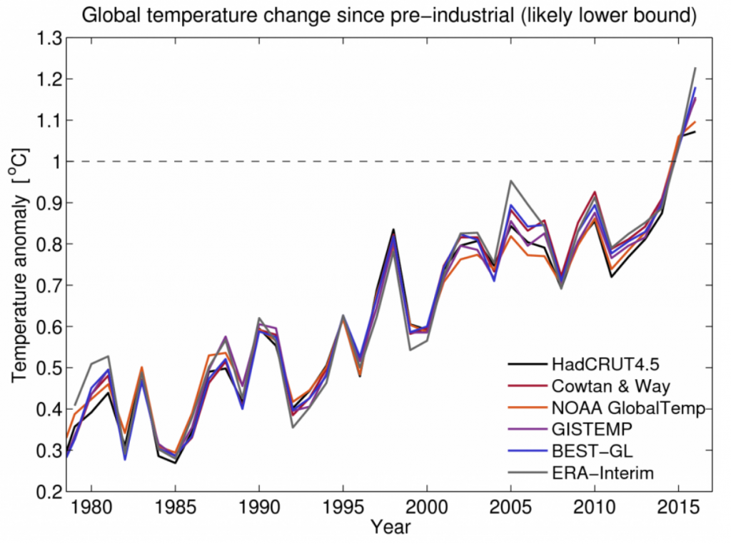 Global temperature changes from multiple datasets 5093d70a8