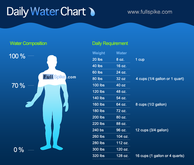 This Water Chart Shows You How Much Should Drink Every Day
