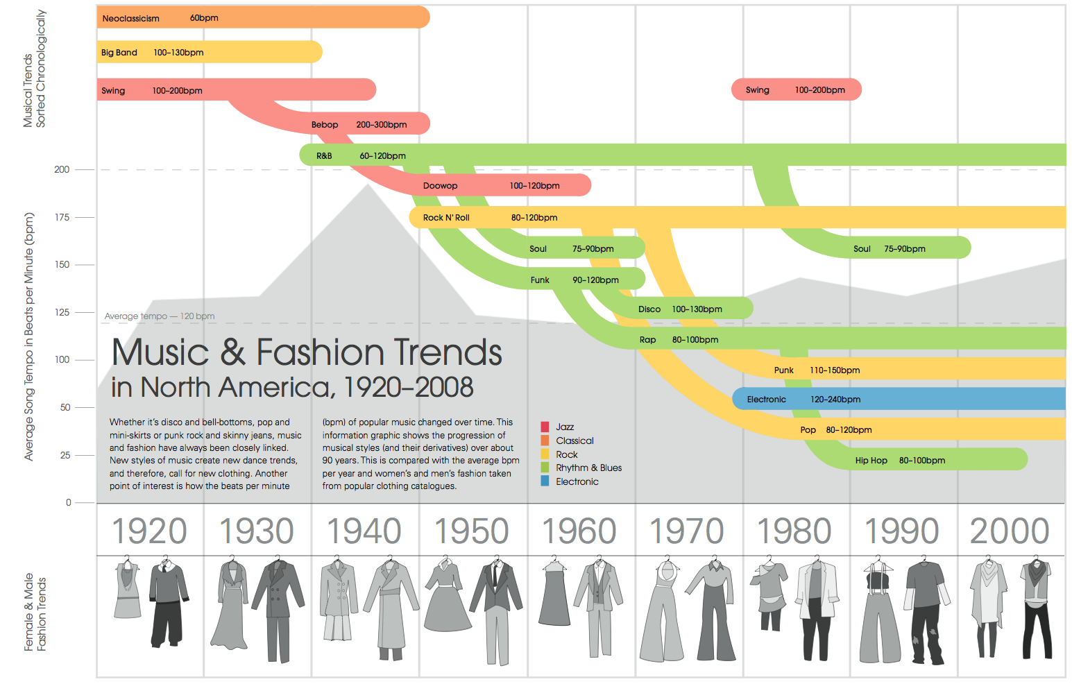 Music_and_Fashion_Trends_by_meghar.png (1545×986