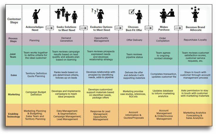Journey Map, Service Blueprint Style